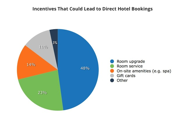 marriott automated reservation system for hotel Hotel booking is now available—the last day to request housing (based on   dac has contracted eight hotels in san francisco, ca that provide the best  service.