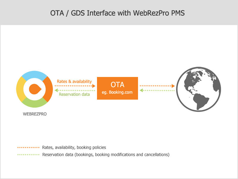 OTA Interface Flowchart